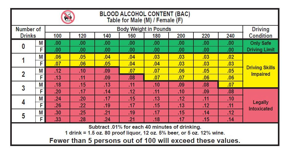 Blood alcohol content table